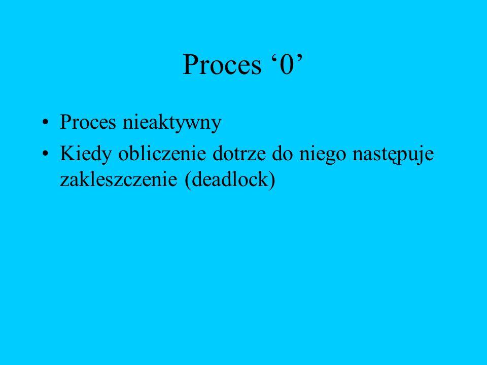 Proces '0' Proces nieaktywny