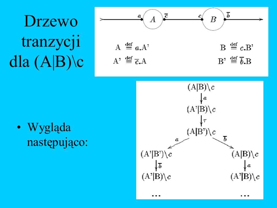 Drzewo tranzycji dla (A|B)\c