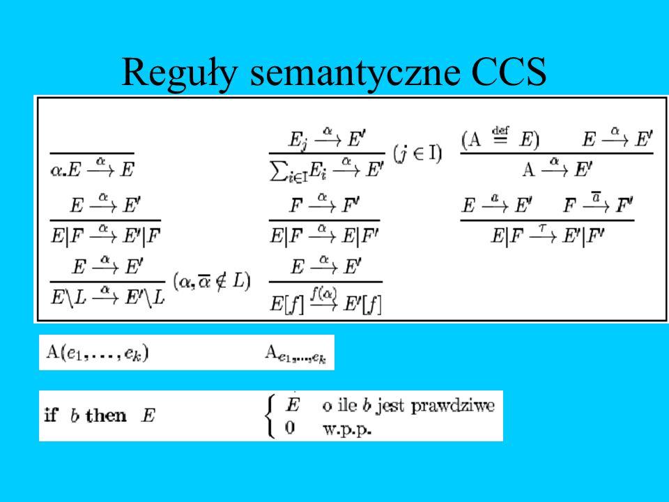 Reguły semantyczne CCS