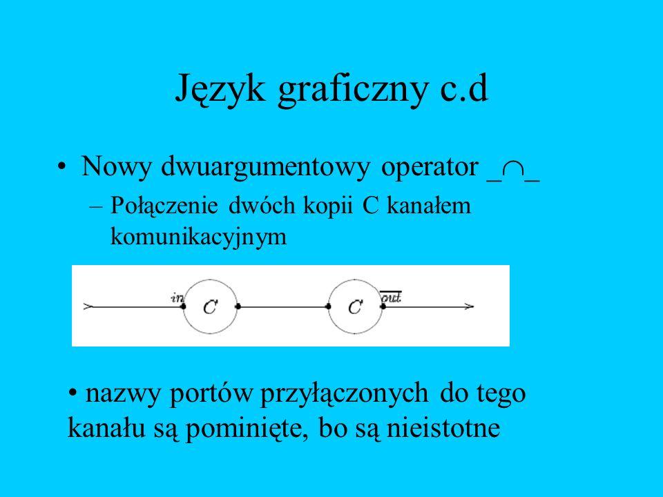 Język graficzny c.d Nowy dwuargumentowy operator __