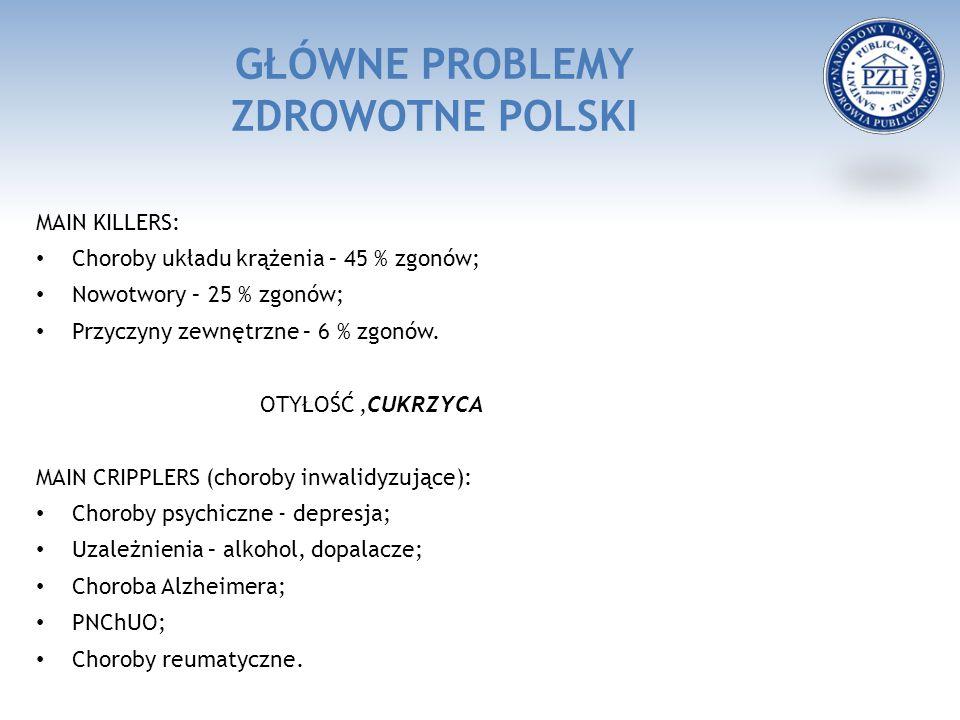 GŁÓWNE PROBLEMY ZDROWOTNE POLSKI