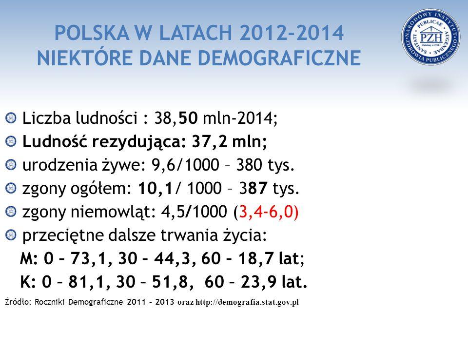 POLSKA W LATACH 2012-2014 NIEKTÓRE DANE DEMOGRAFICZNE