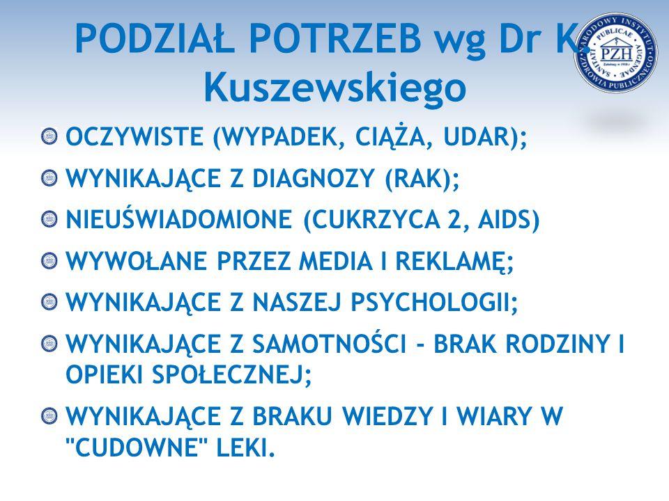 PODZIAŁ POTRZEB wg Dr K. Kuszewskiego
