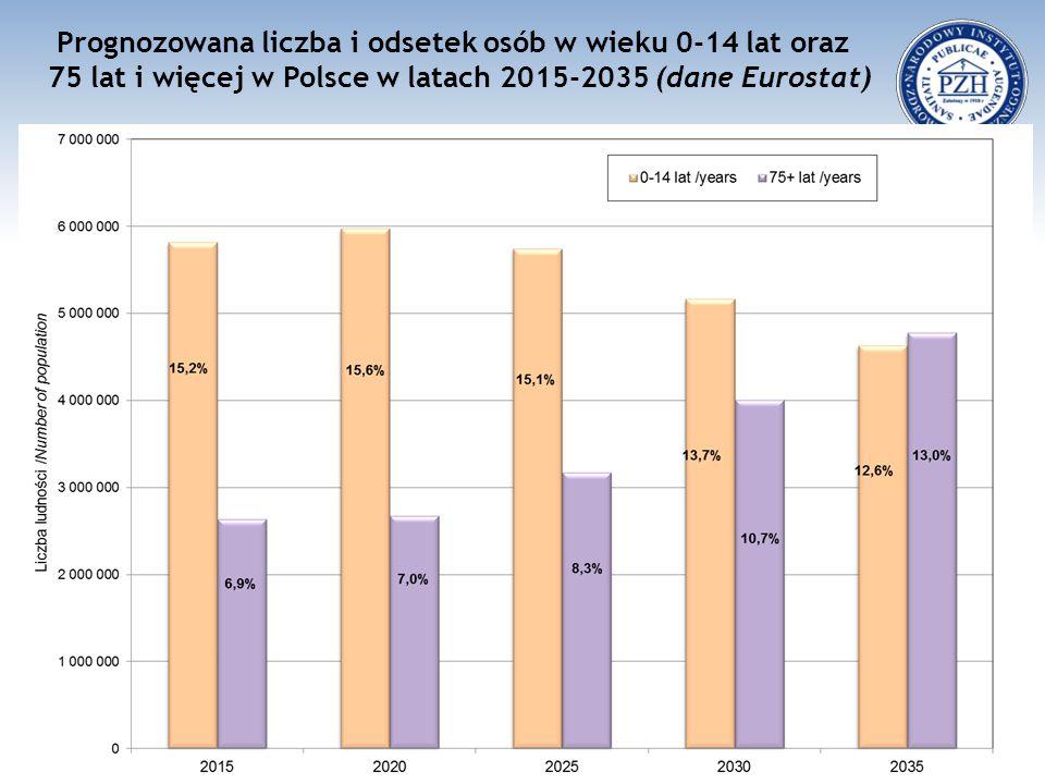 Prognozowana liczba i odsetek osób w wieku 0-14 lat oraz