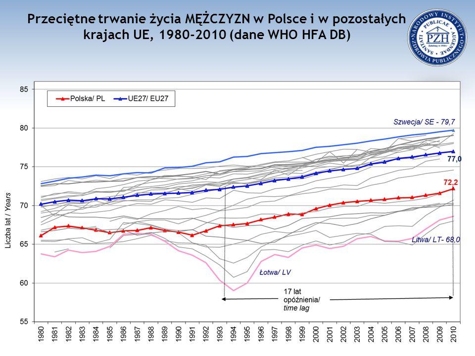 Przeciętne trwanie życia MĘŻCZYZN w Polsce i w pozostałych krajach UE, 1980-2010 (dane WHO HFA DB)