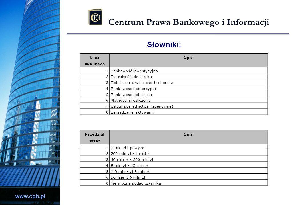 Słowniki: Linia skalująca Opis 1 Bankowość inwestycyjna 2