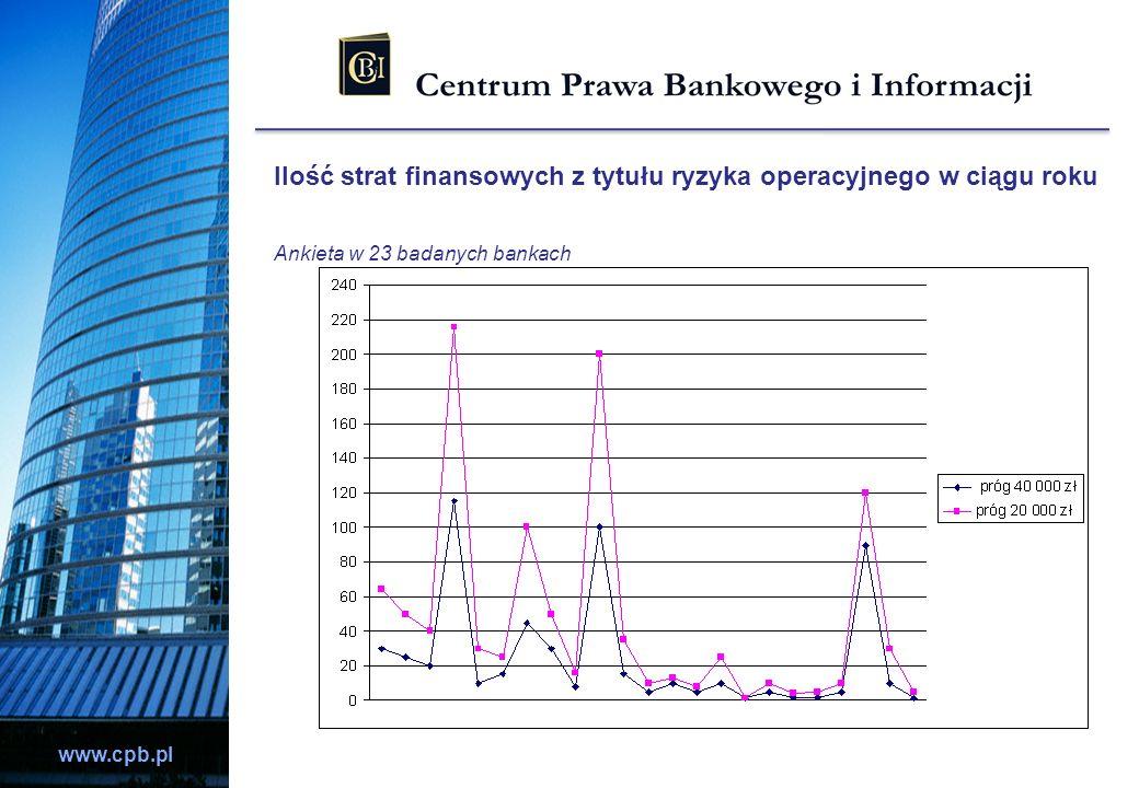 Ilość strat finansowych z tytułu ryzyka operacyjnego w ciągu roku