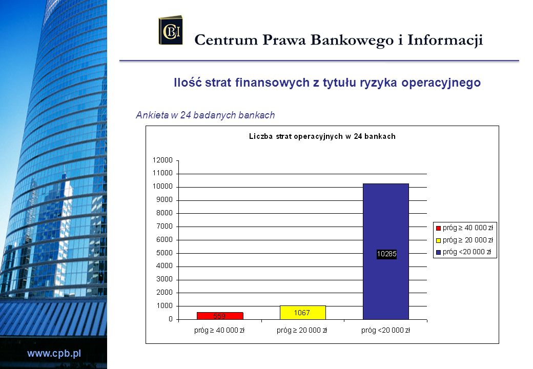 Ilość strat finansowych z tytułu ryzyka operacyjnego