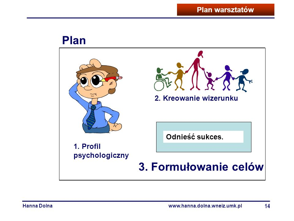 Plan 3. Formułowanie celów Plan warsztatów 2. Kreowanie wizerunku