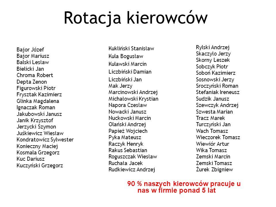Rotacja kierowców Kukliński Stanisław. Kula Bogusław. Kulawski Marcin. Liczbiński Damian. Liczbiński Jan.