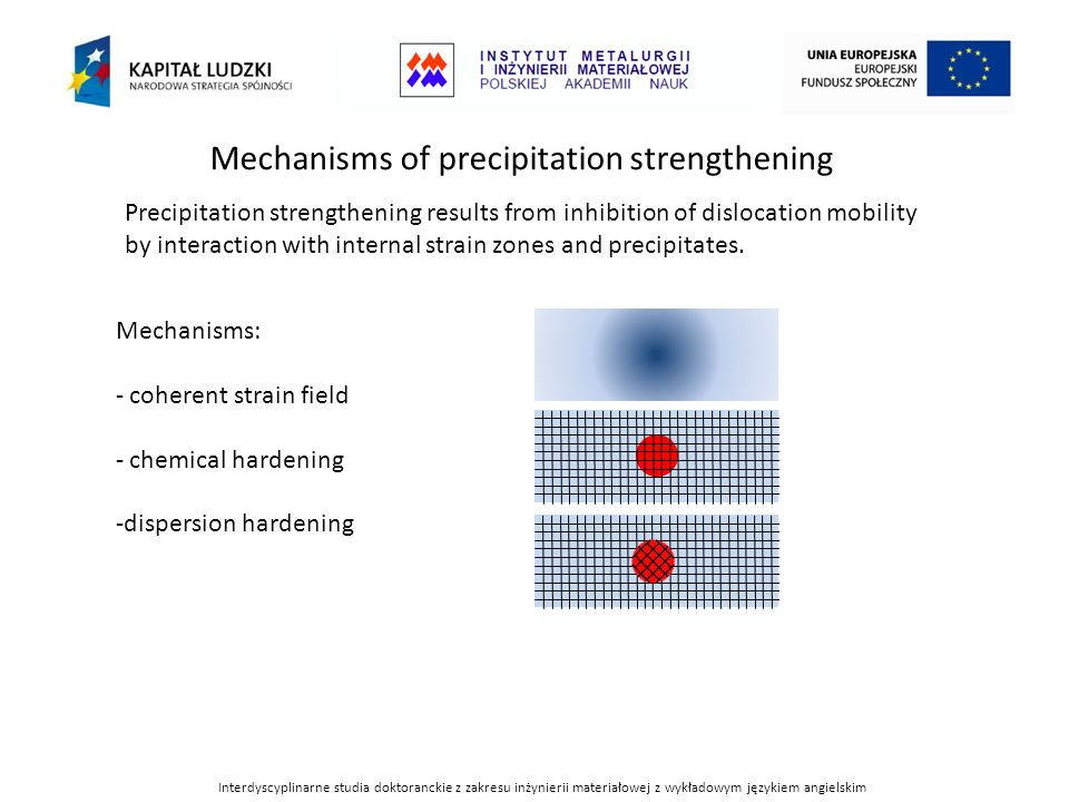 Mechanisms of precipitation strengthening