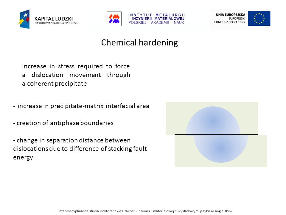 Chemical hardeningIncrease in stress required to force a dislocation movement through a coherent precipitate.