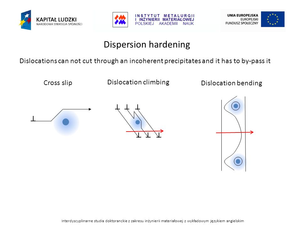Dispersion hardening Dislocations can not cut through an incoherent precipitates and it has to by-pass it.