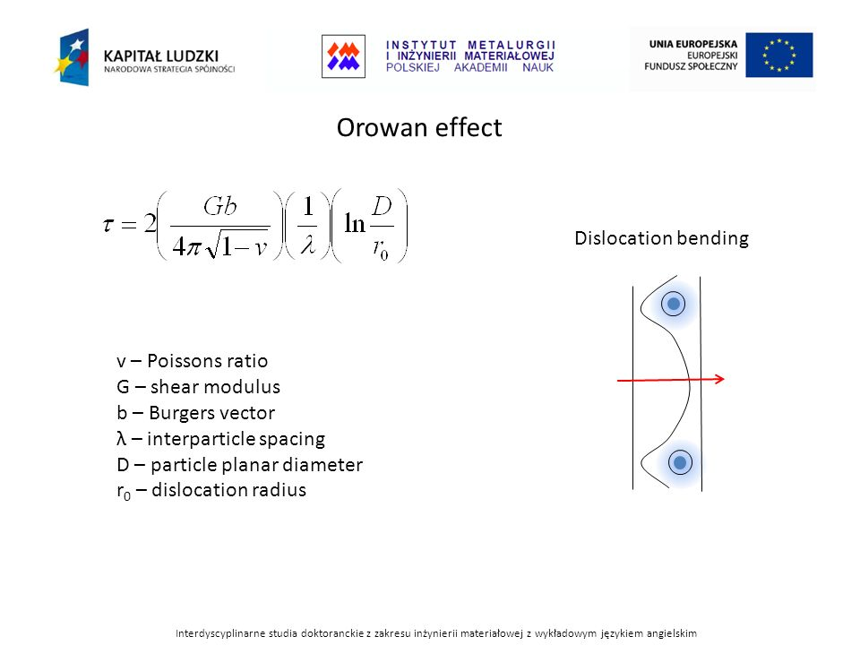 Orowan effect Dislocation bending v – Poissons ratio G – shear modulus