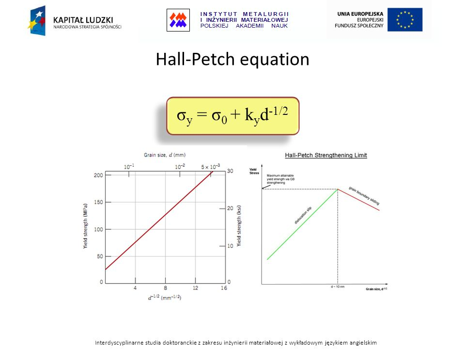 Hall-Petch equation σy = σ0 + kyd-1/2