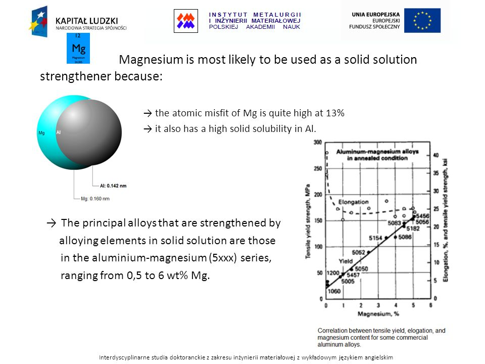 Magnesium is most likely to be used as a solid solution strengthener because: