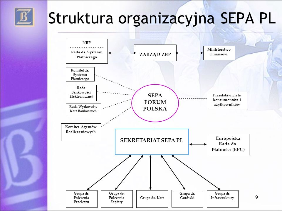 Struktura organizacyjna SEPA PL