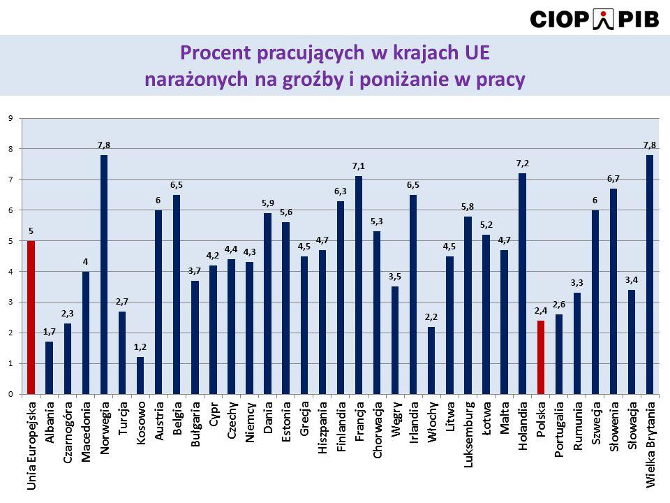 Procent pracujących w krajach UE narażonych na groźby i poniżanie w pracy