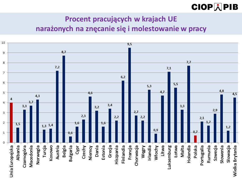 Procent pracujących w krajach UE narażonych na znęcanie się i molestowanie w pracy