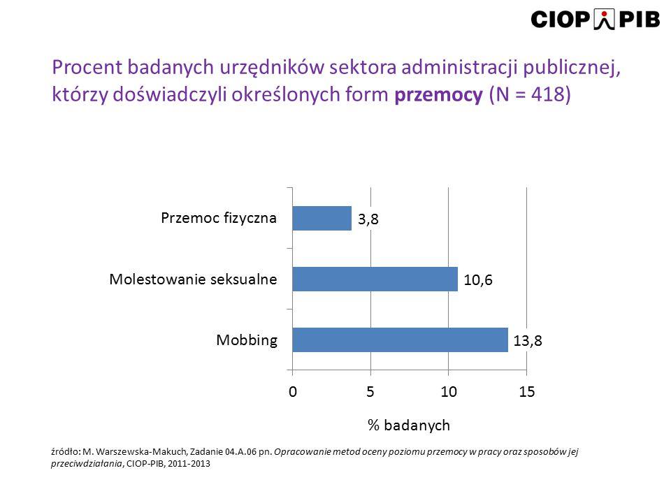 Procent badanych urzędników sektora administracji publicznej, którzy doświadczyli określonych form przemocy (N = 418)