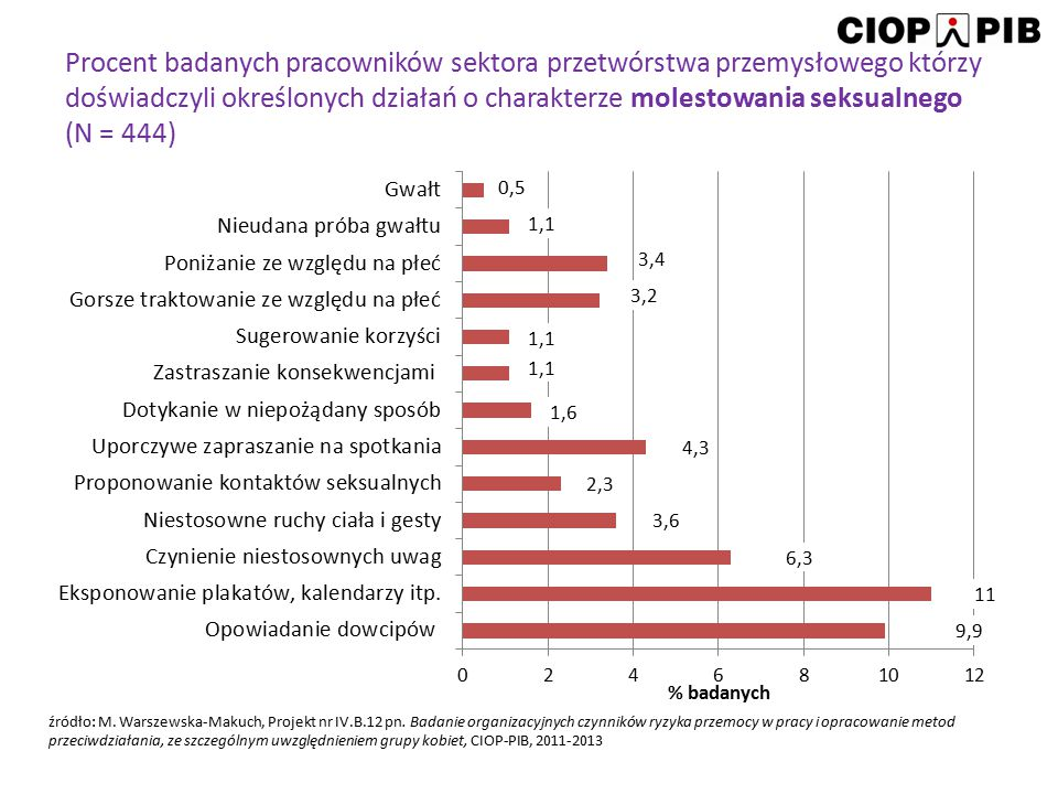 Procent badanych pracowników sektora przetwórstwa przemysłowego którzy doświadczyli określonych działań o charakterze molestowania seksualnego (N = 444)
