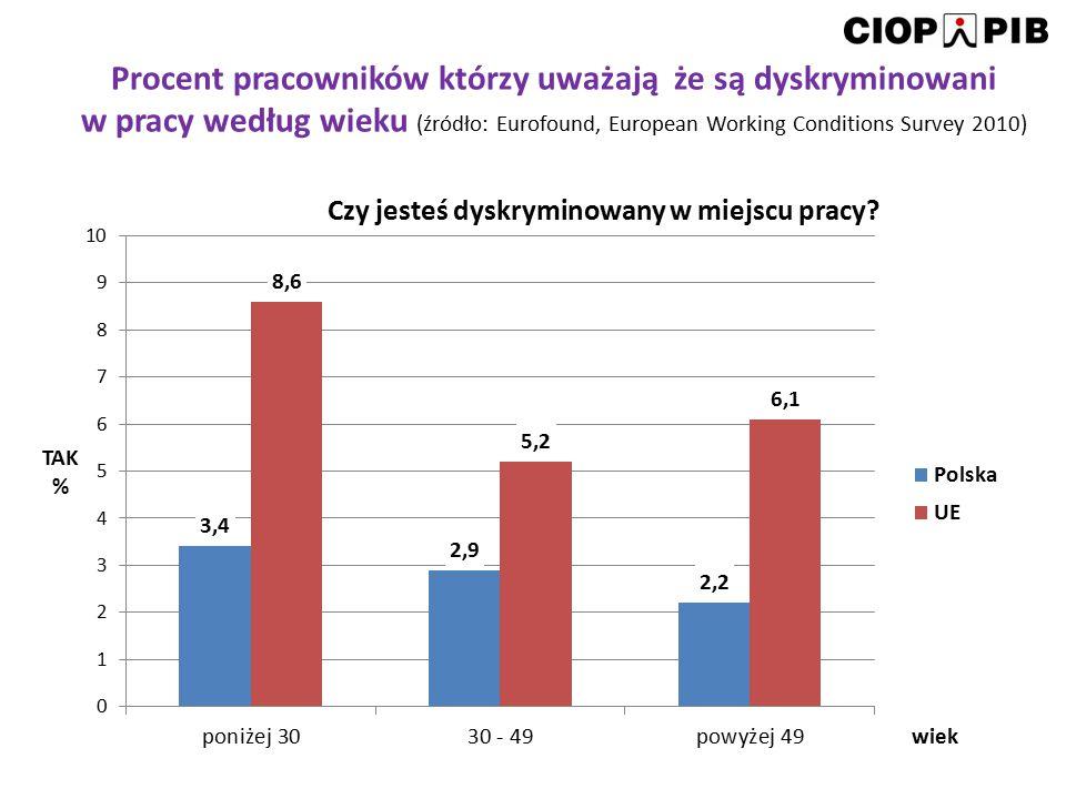 Procent pracowników którzy uważają że są dyskryminowani w pracy według wieku (źródło: Eurofound, European Working Conditions Survey 2010)
