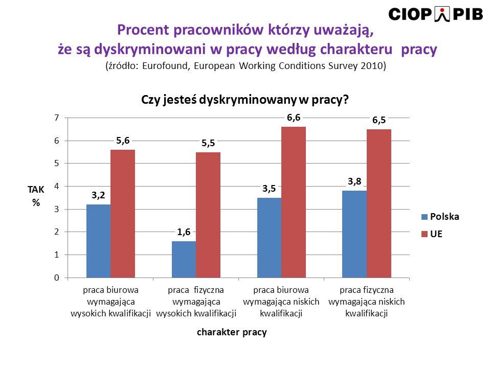 Procent pracowników którzy uważają, że są dyskryminowani w pracy według charakteru pracy (źródło: Eurofound, European Working Conditions Survey 2010)