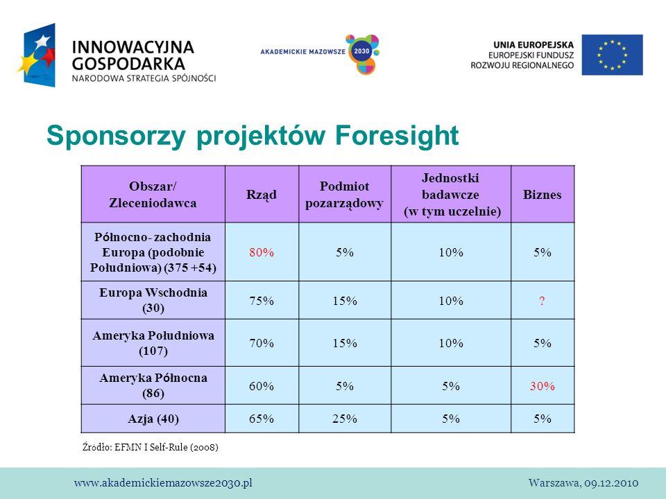 Sponsorzy projektów Foresight