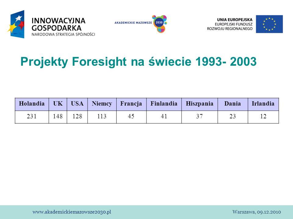 Projekty Foresight na świecie 1993- 2003