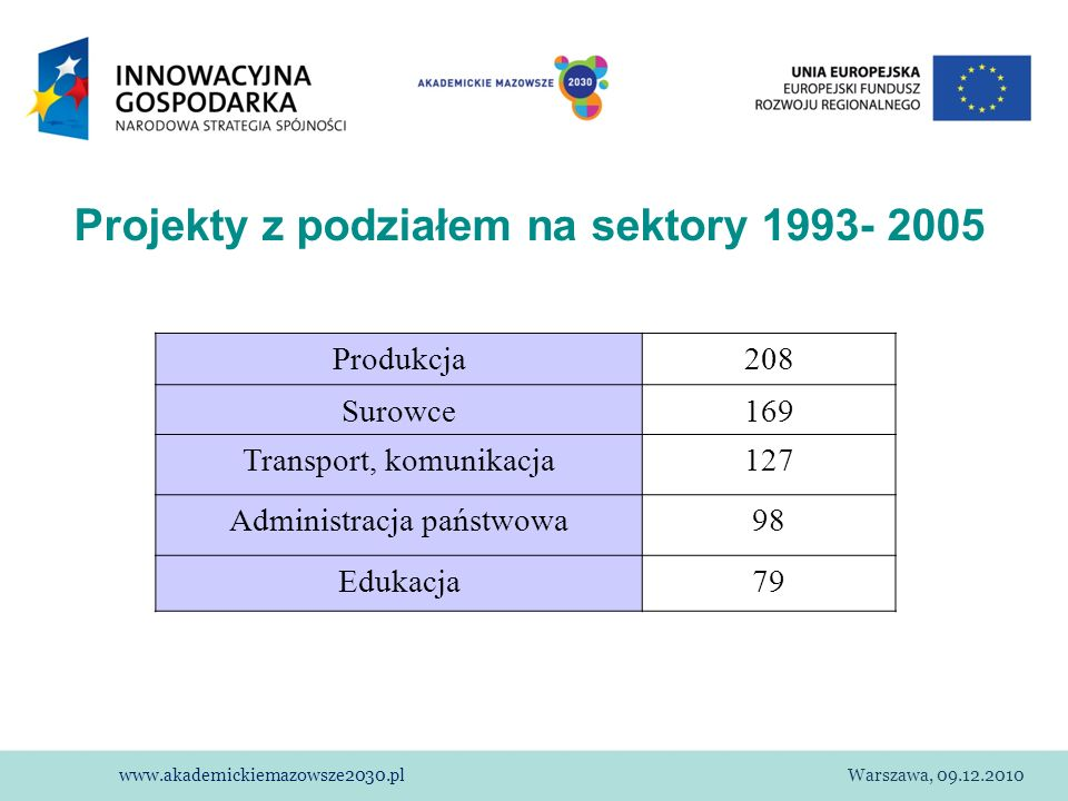 Projekty z podziałem na sektory 1993- 2005