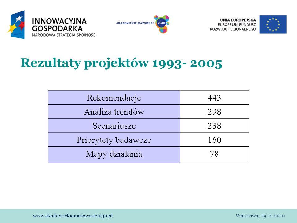 Rezultaty projektów 1993- 2005 Rekomendacje 443 Analiza trendów 298