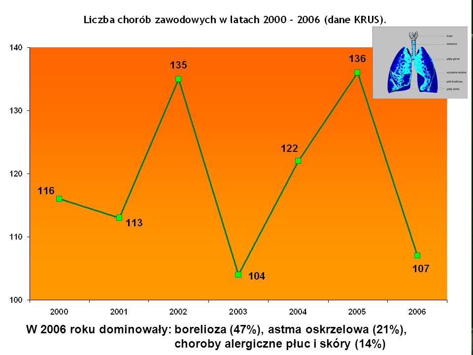 W 2006 roku dominowały: borelioza (47%), astma oskrzelowa (21%),