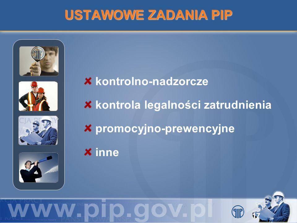 USTAWOWE ZADANIA PIP kontrolno-nadzorcze
