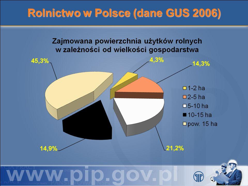 Rolnictwo w Polsce (dane GUS 2006)