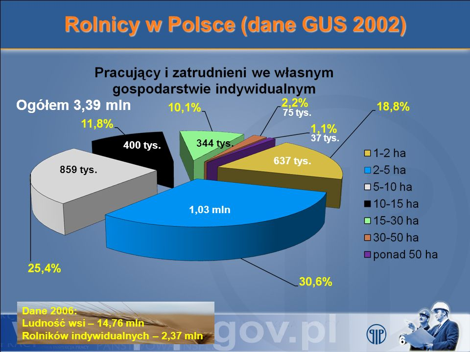 Rolnicy w Polsce (dane GUS 2002)
