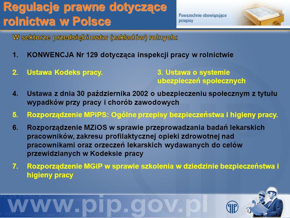 Regulacje prawne dotyczące rolnictwa w Polsce