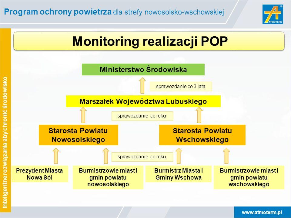 Monitoring realizacji POP