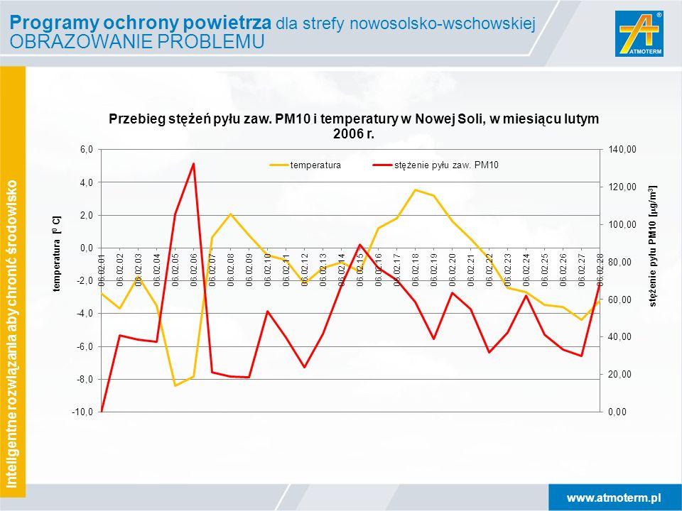 Programy ochrony powietrza dla strefy nowosolsko-wschowskiej OBRAZOWANIE PROBLEMU