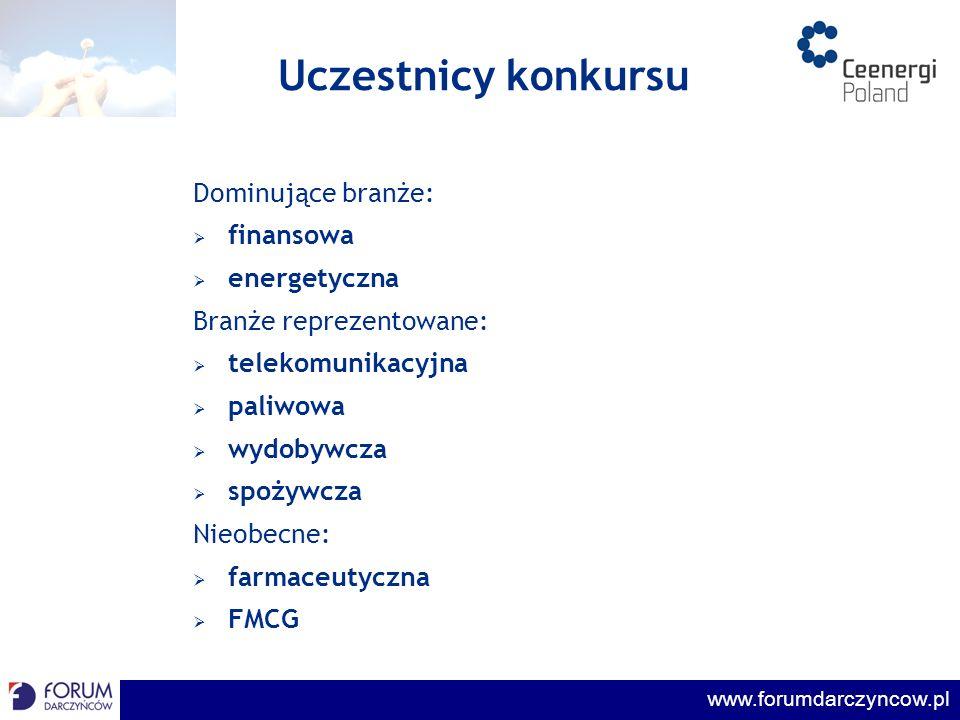 Uczestnicy konkursu Dominujące branże: finansowa energetyczna