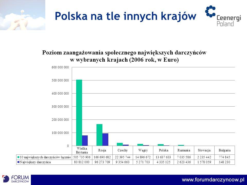Polska na tle innych krajów