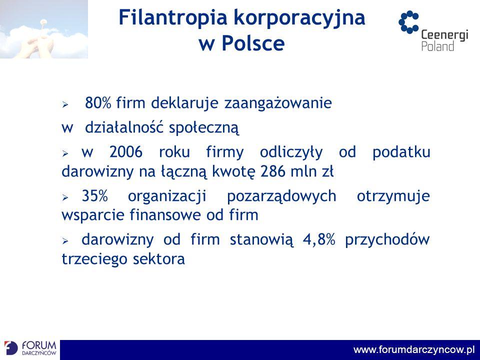 Filantropia korporacyjna w Polsce