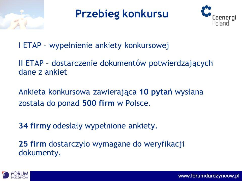 Przebieg konkursu I ETAP – wypełnienie ankiety konkursowej