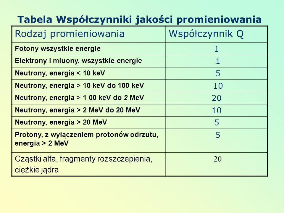 Tabela Współczynniki jakości promieniowania