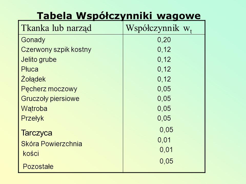 Tabela Współczynniki wagowe