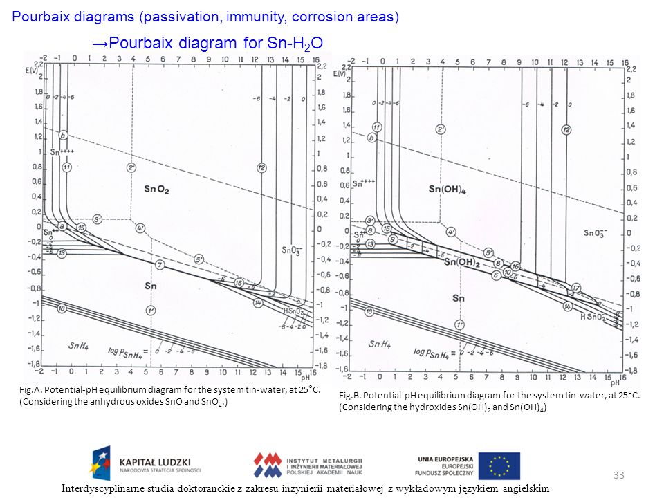 Pourbaix diagrams (passivation, immunity, corrosion areas)