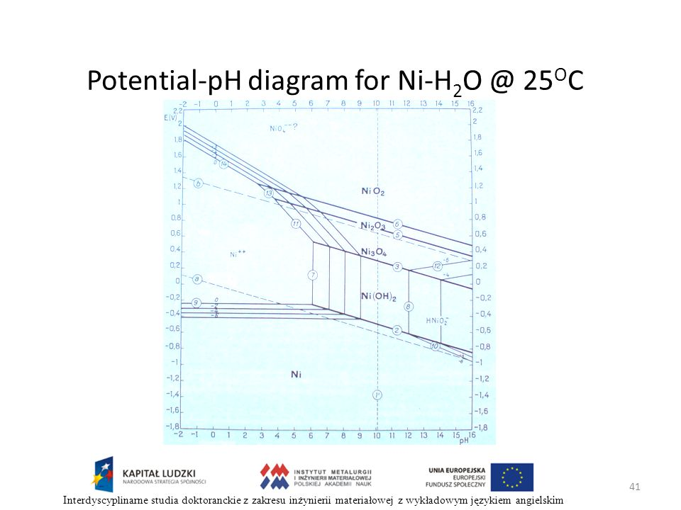 Potential-pH diagram for Ni-H2O @ 25OC