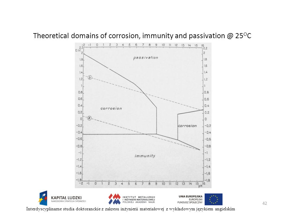 Theoretical domains of corrosion, immunity and passivation @ 25OC