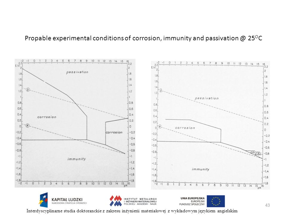 Propable experimental conditions of corrosion, immunity and passivation @ 25OC