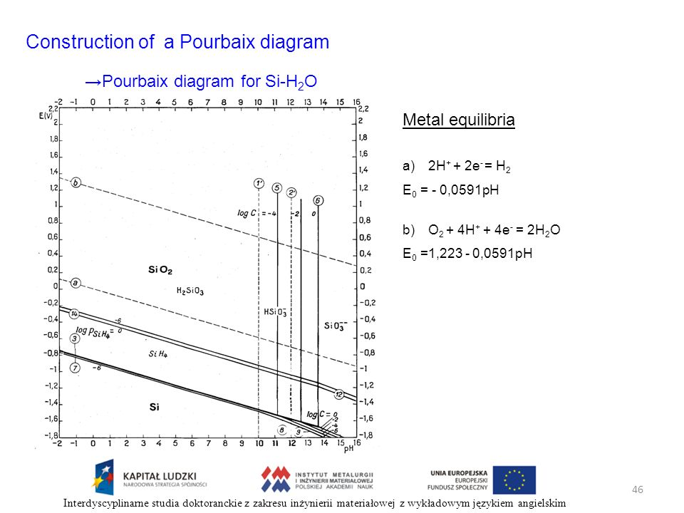 Construction of a Pourbaix diagram