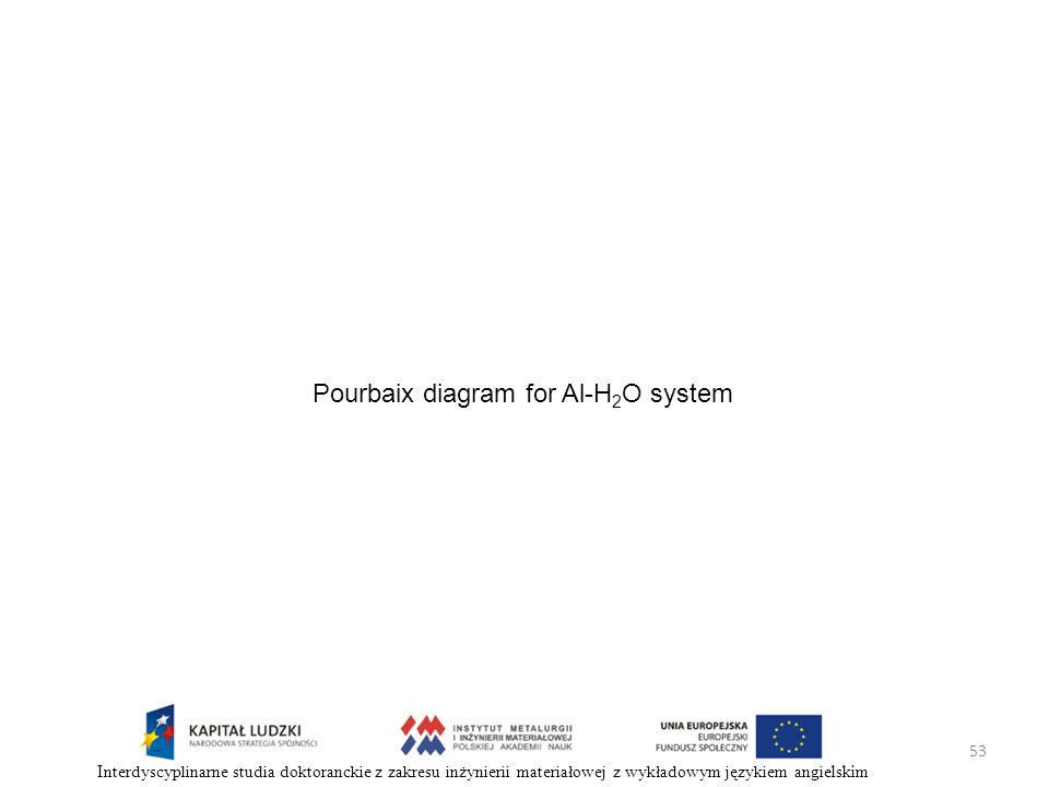 Pourbaix diagram for Al-H2O system